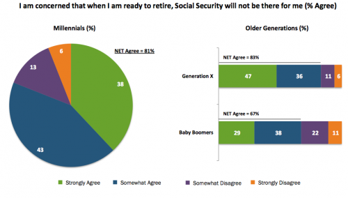 Survey: I am concerned that when I am ready to retire, Social Security will not be there for me