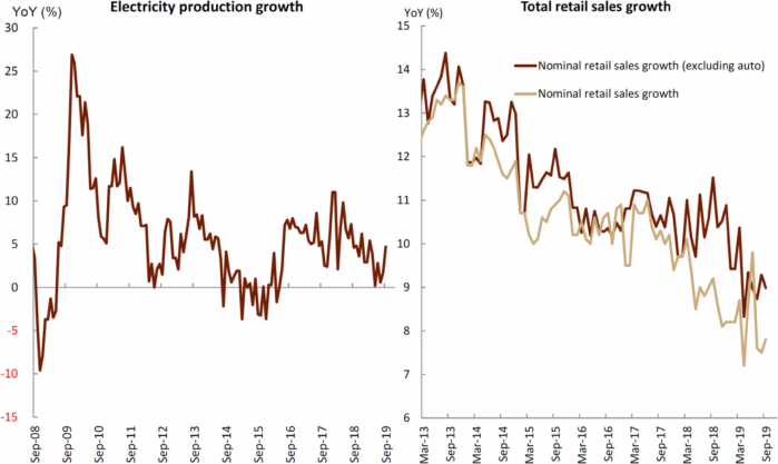 3 - China Electricity & Retail Sales - 20191028.png