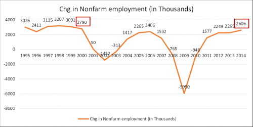 change in nonfarm employment graph