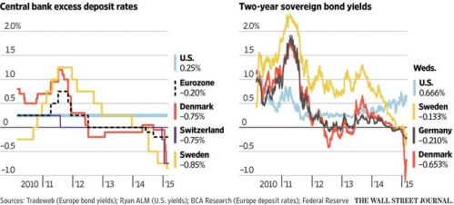 Global bond yields