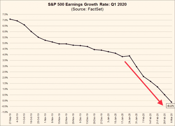 3 S&P 500 Q1 Earnings Growth Rate.png