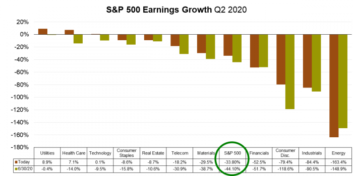 10 S&P 500 Earnings Growth.png