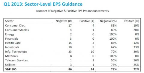 q1 2013 sector level EPS guidance