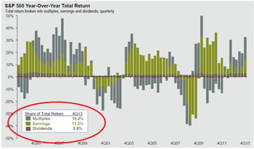 s&p 500 year over year total return