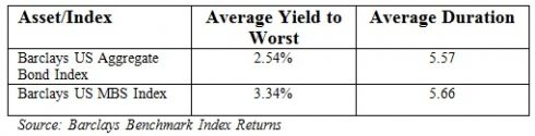 aggregate bond index yields