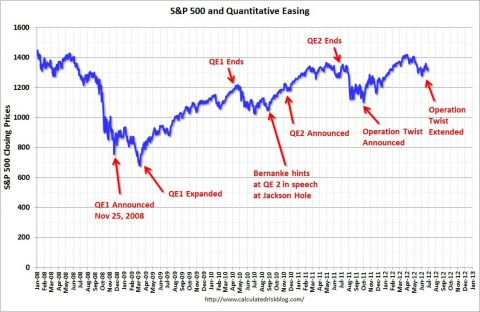 SPX and QE