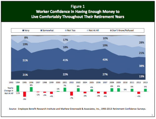 worker confidence in having enough money to retire comfortably