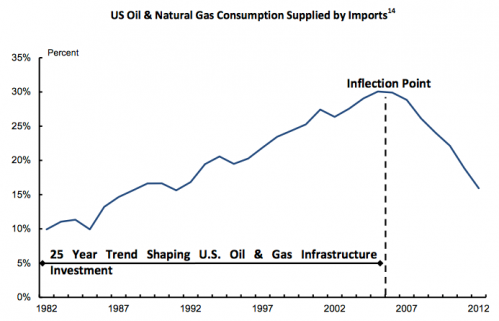 US oil and natural gas consumption supplied by imports