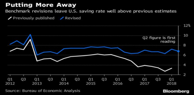 Savings Rate Revisions.jpg