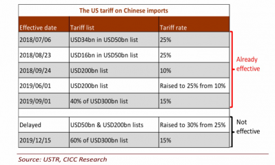 2 US Tariffs on Chinese Imports.png