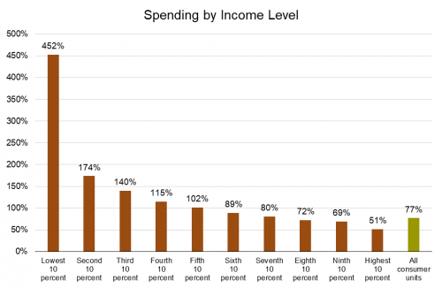 9 Spending by Income.png