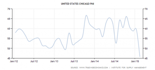 Chicago Purchasing Managers Index PMI drops in 2015