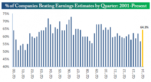 % of companies beating earnings estimate by quarter