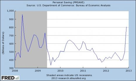 personal savings rate in US