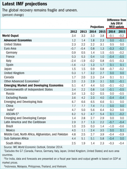 IMF projections for world output in 2014