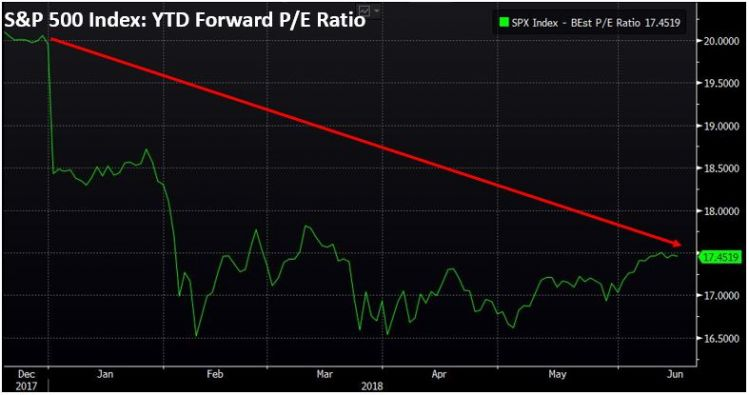 S&P 500 Index Forward PE Ratio.JPG