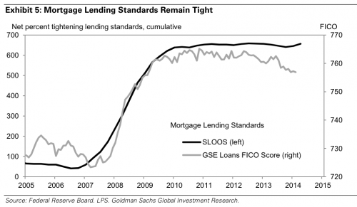 mortgage lending standards remain tight
