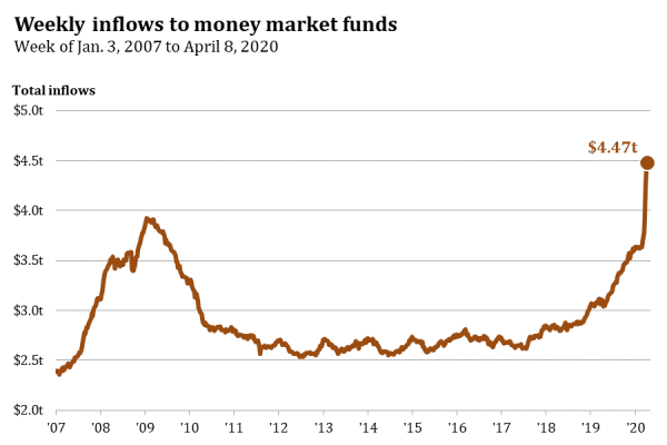 6 ICI Money Market Inflows.png