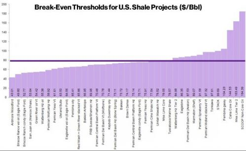 break even point for US shale projects
