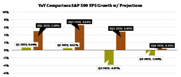 13 S&P EPS Hurdle Rates.png
