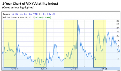 1 year VIX volatility index chart