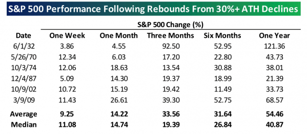 12 Rebounds from ATH Declines.png