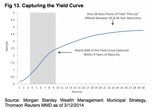 yield curve of munis