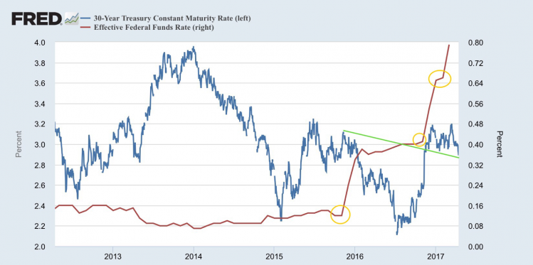 Fed funds vs 20 year treasury yields.png