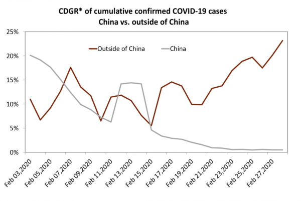 5 Coronavirus Cases Outside China.png