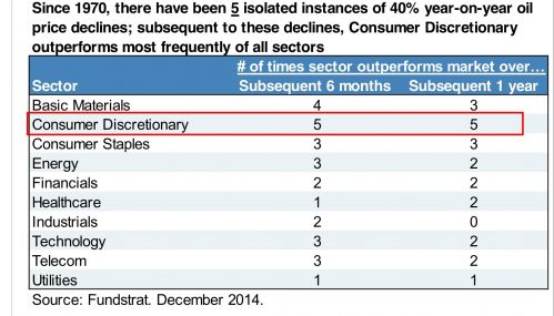 five instances of 40% year on year oil price declines and consumer discretionary outperformance