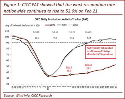 5 CICC China Work Resumption Rate.png