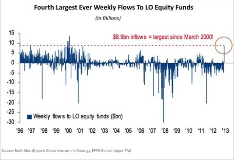 weekly flows to LO equity funds
