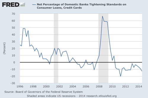 net percentage of domestic banks tightening standards on consumer loans