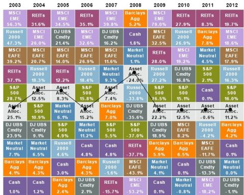 best performing asset classes