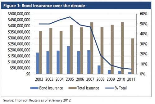 Bond insurance over the decade as percent of issuance