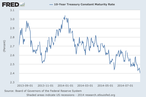 10 year treasury yields over time