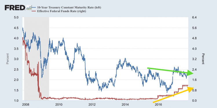 10year treasuries vs fed funds rate.png