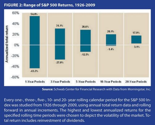 range of s&p returns from 1926 to 2009