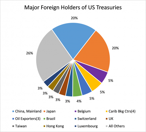 Major foreign holders of US treasuries