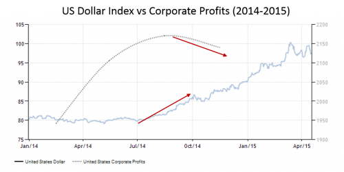US Dollar vs Corporate Profits