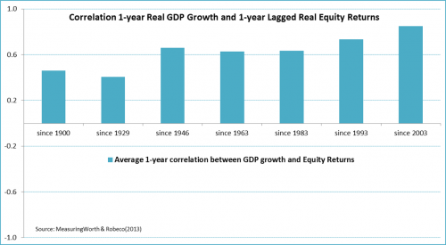 Correlation 1-year Real GDP Growth and 1-year Lagged Real Equity Returns