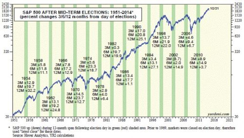 s&p 500 after mid term elections