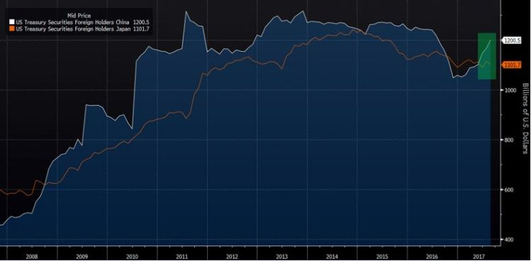 China treasury holdings vs. Japan.PNG
