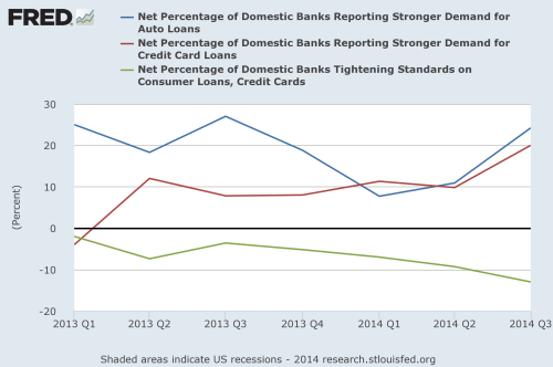 Percentage of banks reporting stronger demand for consumer credit