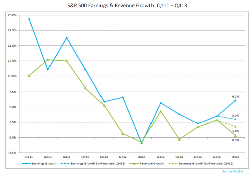 s&p earnings and revenue growth from 2011 to 2014