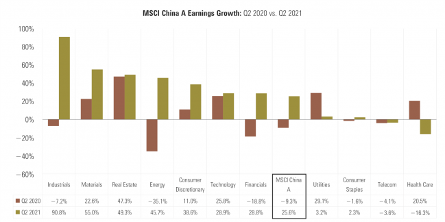 6 MSCI China A Earnings Growth.png