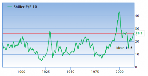 shiller pe ratio 10 year with an average
