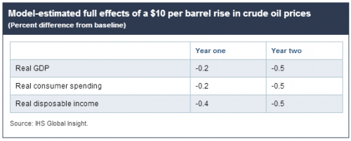 model effects of a usd 10 per barrel price increase