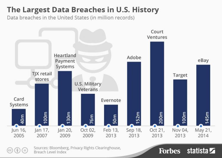 Data breaches in US History.jpg