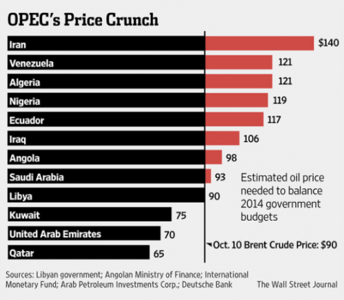 Estimated oil price needed to balance 2014 government budgets
